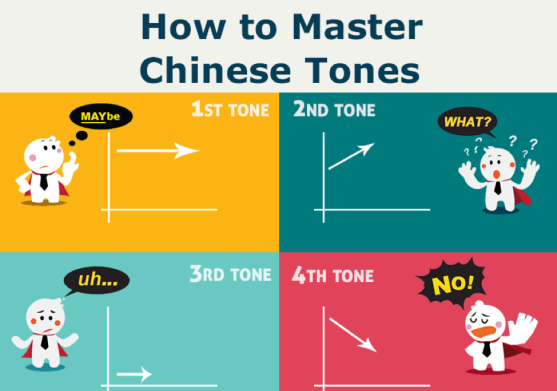 How to master ChInese tones