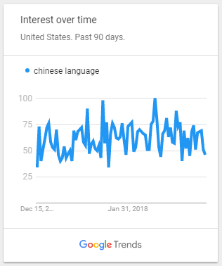 Interest in Chinese language from Google Trends